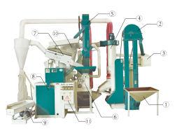 يستخدم المزارعون الزراعيون مجموعة كاملة من آلات طحن الأرز