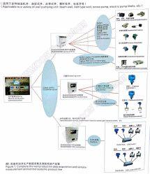 نظام تجميع بيانات إنتاج محطة القياس وحل القياس والتحكم عن بُعد