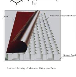Honycomb de alumínio para painel de tecto
