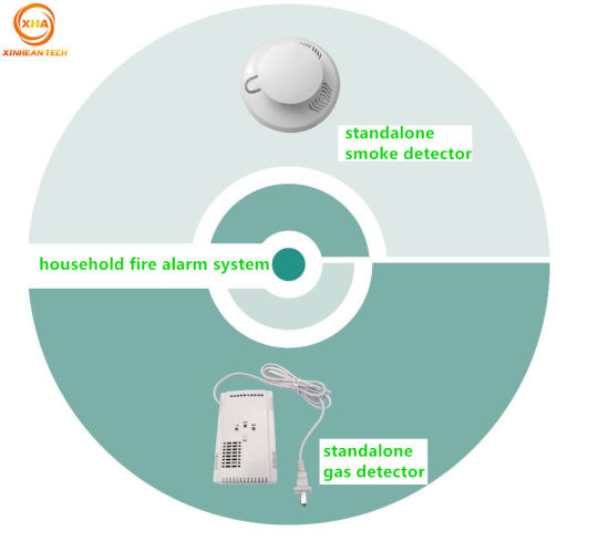 Home Security Natural Gas Detector Combustible Gas Leak Alarm