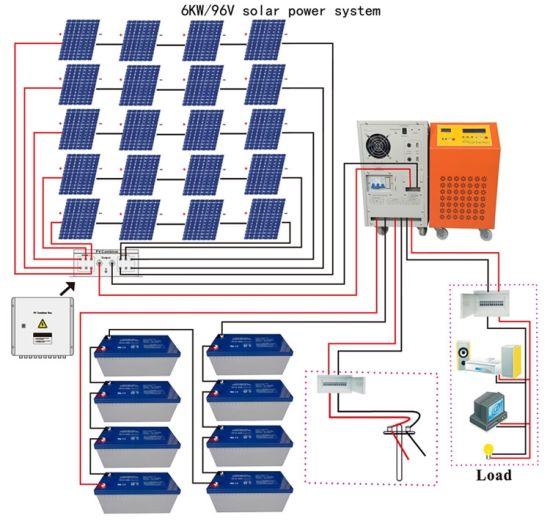 China 6000W Solar Energy System 6kw AC Output Hybrid Solar Inverter - China  6kw off Grid Solar Power System, 6kw | Hybrid Solar Power Wiring Diagram |  | Foshan Tanfon Energy Technology Co., Ltd.