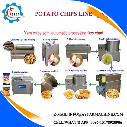 Low Investment 100kg/H Plantain Chips Production Line pictures & photos