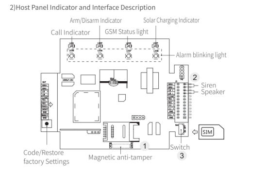 GSM Burglar Emergency Solar Alarm for Saving Power pictures & photos