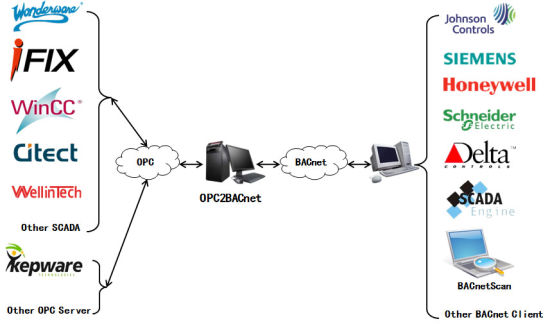 CITECT BACNET DRIVER FOR MAC