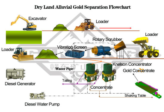 100tph Placer Gold Washing Plant china 100tph placer gold washing plant china gold washing, gold