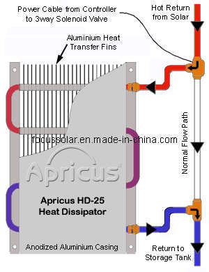 Solar System Heat Dissipator From Over Heating pictures & photos