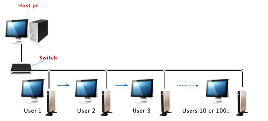 Thin Client Support USB Redirection, Such as USB Print/Scanner (FX6) pictures & photos