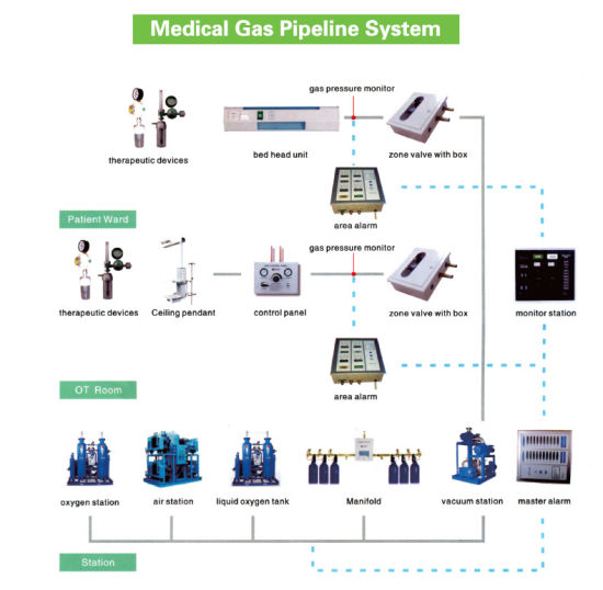 medical gas system products pictures & photos