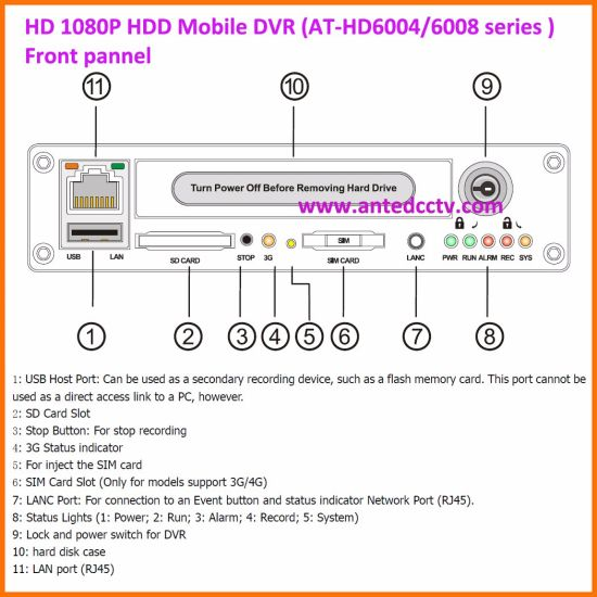 3G/4G/GPS/WiFi 4CH SSD HDD Mobile DVR with 1080P Recording for Vehicle Bus Car Truck pictures & photos