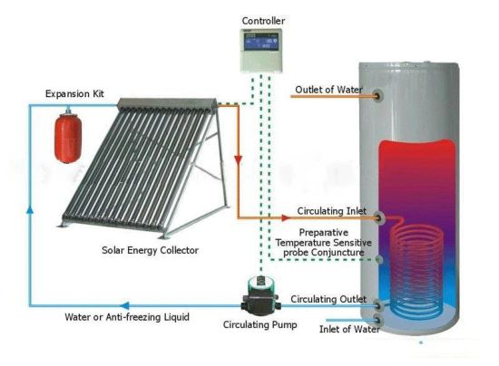 Split Copper Coil Solar Energy Water Heater System From China
