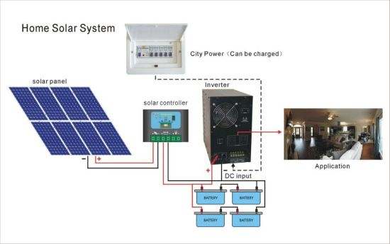 (HM-4KWpoly) 4kw off Grid Solar System with Poly Solar Panel pictures & photos