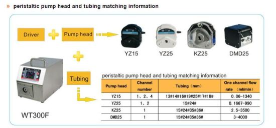 0.06-4000ml/Min Intelligent Dispensing Peristaltic Pump pictures & photos