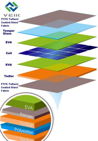 China PTFE Laminated Fabric for Solar Panel - China Teflon Fabric