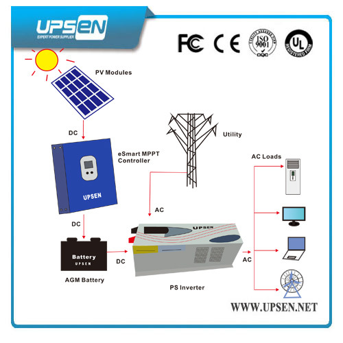 DC Inverter with 12V 24V 48VDC Input pictures & photos