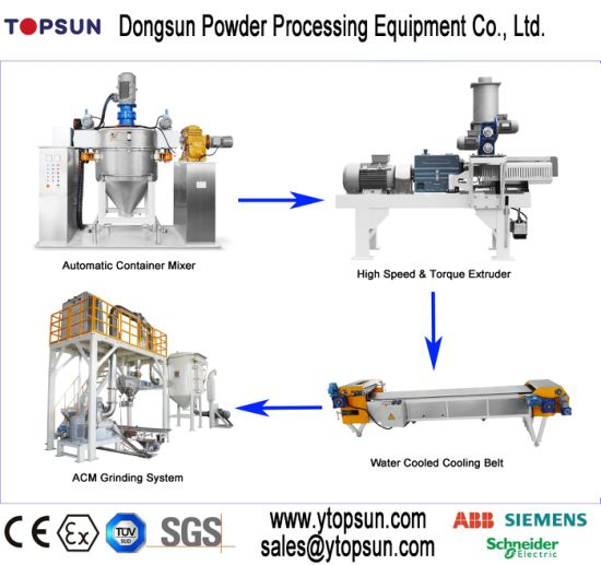 Small Volume Powder Paint Production Line pictures & photos