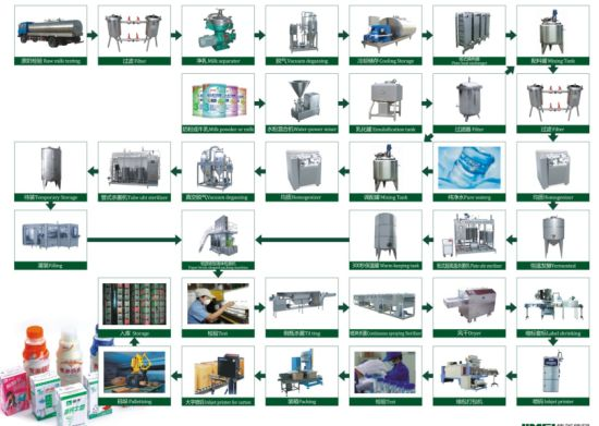 China Flow Chart Of Dairy Milk Production Line