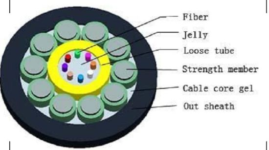 GYXTY Outer Door Non-Armored Communication Aerial Fiber Optic Cable  sc 1 st  Hangzhou Jinlong Optical Cable Co. Ltd. & China GYXTY Outer Door Non-Armored Communication Aerial Fiber Optic ...