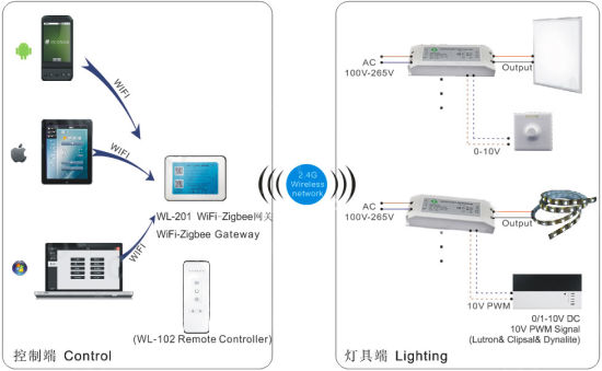 Smart Lighting Dimmable Led Driver