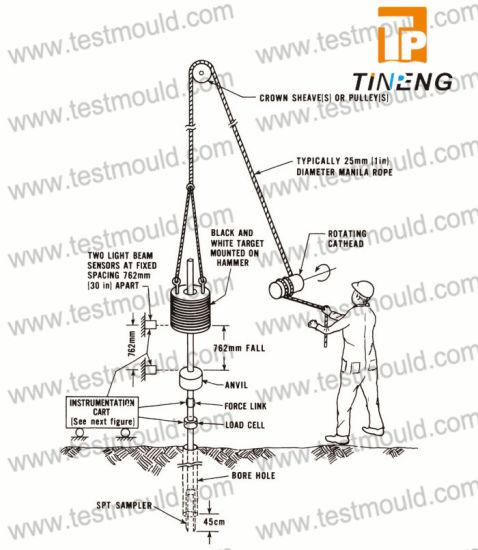 Spt standard penetration test and soil liquefaction