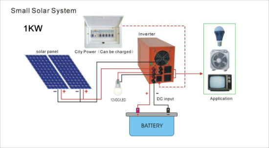 China Hm 1kwp 1000w Poly Panel Solar Power Home Use System China Solar System Solar Power System