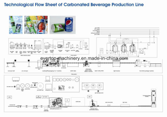 Factory Price Automatic CO2 Beverage Filling Machine pictures & photos