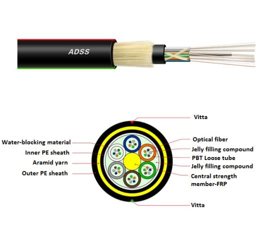 Aerial Large Span Dielectric Self-Supporting Outdoor Fiber Cable (ADSS) pictures & photos