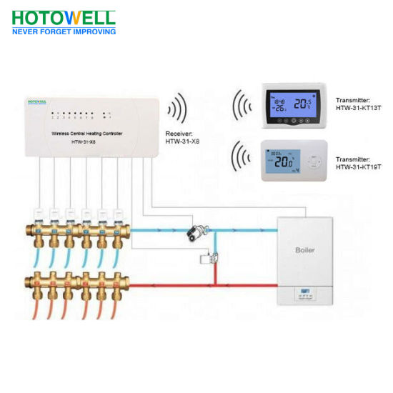 Wireless Central Heating Controller for 8 RF Room Thermostats Control pictures & photos