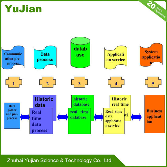 China Advanced System Technology Program for The Electronic