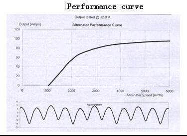 Amazing China 12V 85A Alternator For Delco Chevrolet Lester 8483 96540542 Wiring 101 Archstreekradiomeanderfmnl