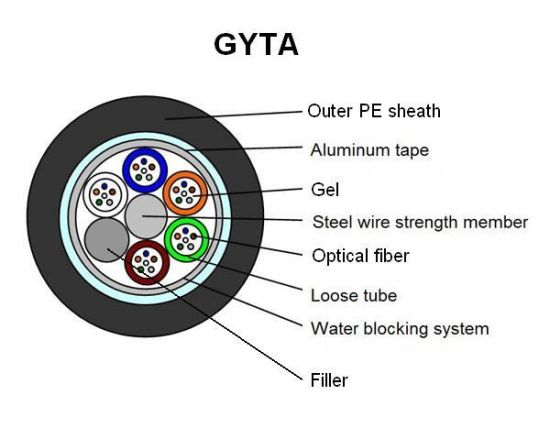 24 Core Aluminum GYTA Fiber Optic Cable for Duct Use pictures & photos