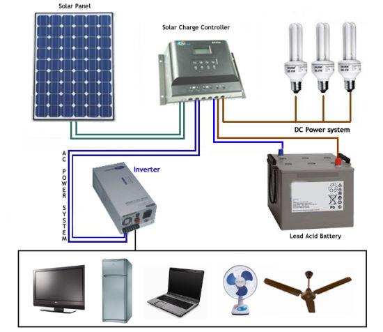 China 1kw 2kw 3kw 4kw 5kw 10kw Off Grid Pv Power Supply