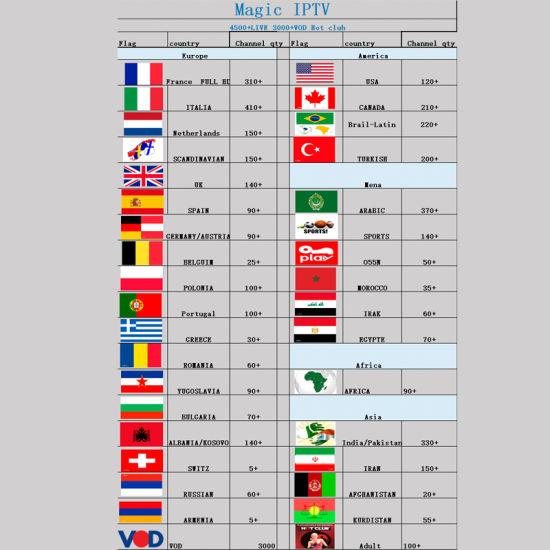China with 24 Hours Free Test Code IPTV/Ott Set Top Box Mag