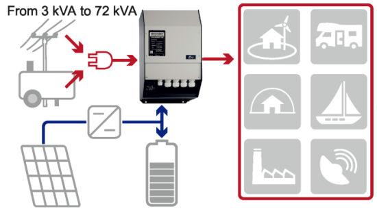 Studer 5000W 24VDC Pure Sine Inverter Hybrid Inverter Charger Xth5000-24