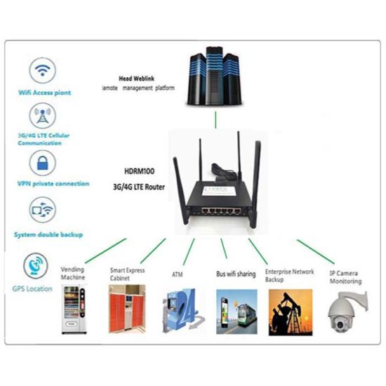China 1 Wan/5 LAN/RS232/RS485/USB/Gpios 4G Router with SD Card and