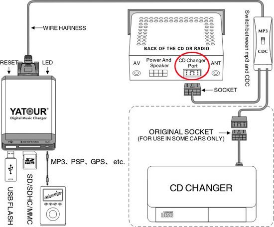 Mercedes Car Radio Aux MP3 Adapter (USB /SD CARD /AUX IN) pictures & photos