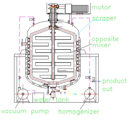High Speed Mixing Tank High Shear Emulsifying Machine pictures & photos