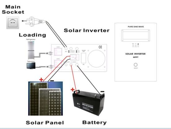 MPPT 2 in 1 Hybrid Solar Inverter pictures & photos