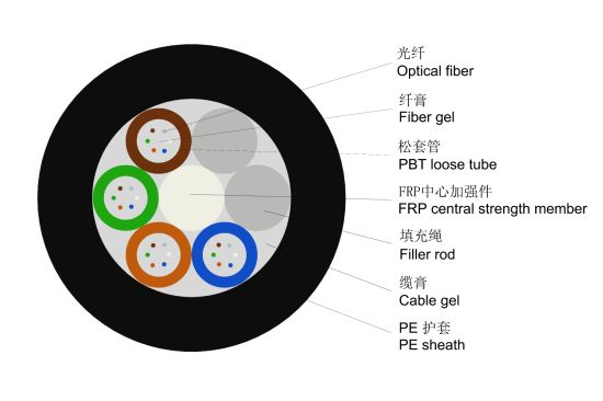 Aerial & Underground GYFTY 48 Core Fiber Optic Cable pictures & photos