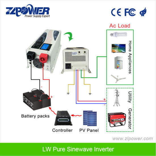 china solar panel power inverter dc 12v ac 220v with charger home rh zlpower en made in china com