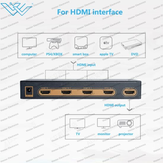 China 4 Port 4X1 HDMI Switcher with Pip Function (Support 4K