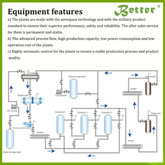 China Leatest Technology Subcritical Solvent Extraction