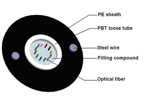 GYXTY Duct Optic Fiber Cable with HDPE Sheath pictures & photos