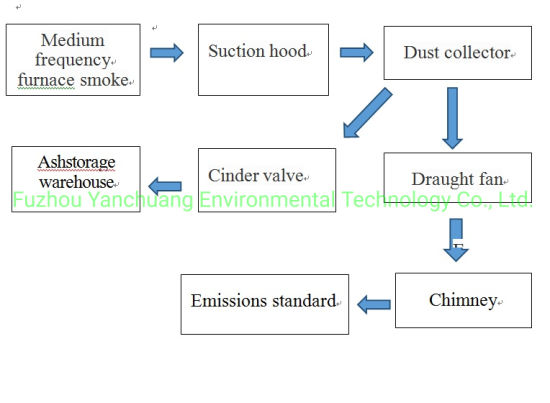 Dedusting System in Iron Ore Smelter Induction Furnace Steelmaking