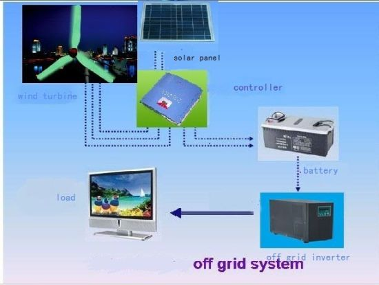 1kw 2kw 3kw 5kw Wind Solar Home Hybrid System pictures & photos