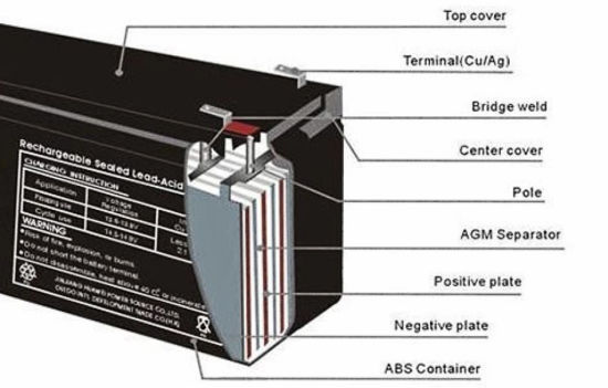 Lead Acid Battery for UPS (12V-7Ah) pictures & photos