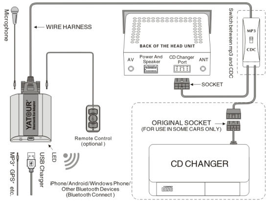 China CD30 Bluetooth Adapter to Car Radio for Opel China Bluetooth