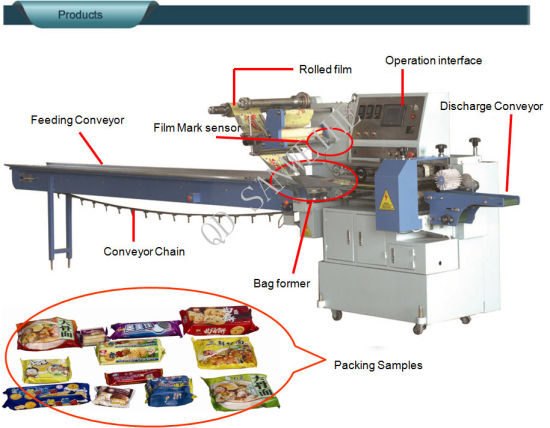 Qingdao Automatic Flow Wrapping Packing Machine pictures & photos
