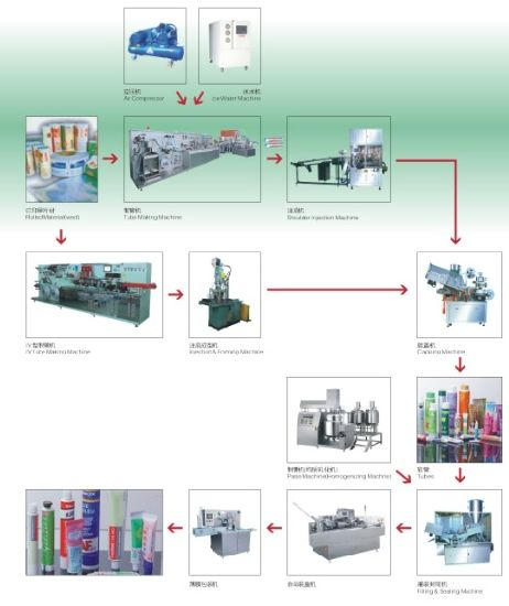 Corian Manufacturing Process: China Toothpaste Tube Making Machine/Laminated Tube