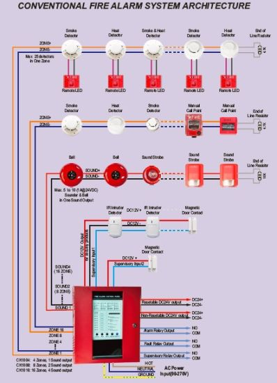 China Conventional Fire Alarm System With 8 Zones Es 1008f China Fire Alarm Panel Fire Alarm System