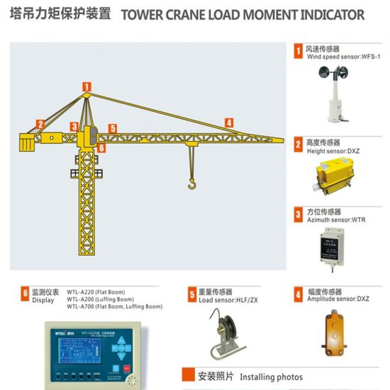 China Safe Load Indicator System For Potain Tower Crane China Crane Computer For Flat Boom Crane Load Moment Indicator For Tower Crane